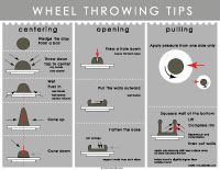 throwing on a wheel